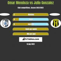Omar Mendoza vs Julio Gonzalez h2h player stats