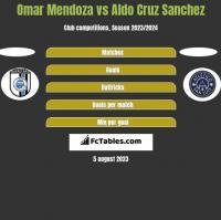 Omar Mendoza vs Aldo Cruz Sanchez h2h player stats