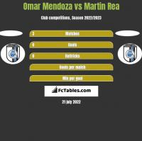 Omar Mendoza vs Martin Rea h2h player stats