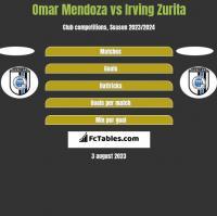 Omar Mendoza vs Irving Zurita h2h player stats