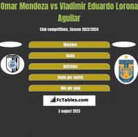 Omar Mendoza vs Vladimir Eduardo Lorona Aguilar h2h player stats