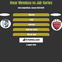 Omar Mendoza vs Jair Cortes h2h player stats