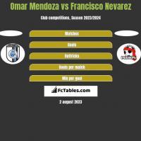 Omar Mendoza vs Francisco Nevarez h2h player stats