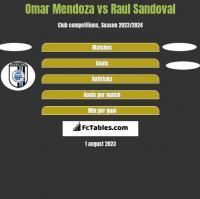 Omar Mendoza vs Raul Sandoval h2h player stats