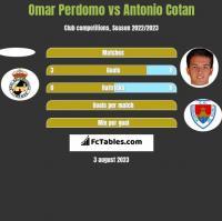 Omar Perdomo vs Antonio Cotan h2h player stats