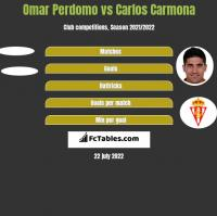 Omar Perdomo vs Carlos Carmona h2h player stats