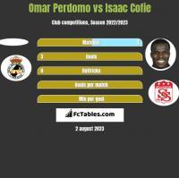 Omar Perdomo vs Isaac Cofie h2h player stats