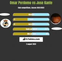 Omar Perdomo vs Jose Kante h2h player stats