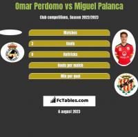 Omar Perdomo vs Miguel Palanca h2h player stats