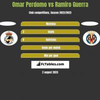 Omar Perdomo vs Ramiro Guerra h2h player stats
