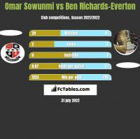 Omar Sowunmi vs Ben Richards-Everton h2h player stats