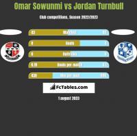 Omar Sowunmi vs Jordan Turnbull h2h player stats