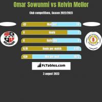 Omar Sowunmi vs Kelvin Mellor h2h player stats