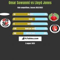 Omar Sowunmi vs Lloyd Jones h2h player stats