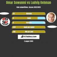 Omar Sowunmi vs Ludvig Oehman h2h player stats