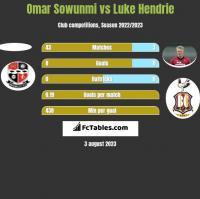 Omar Sowunmi vs Luke Hendrie h2h player stats