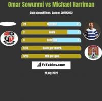 Omar Sowunmi vs Michael Harriman h2h player stats