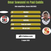Omar Sowunmi vs Paul Caddis h2h player stats