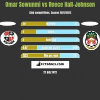 Omar Sowunmi vs Reece Hall-Johnson h2h player stats