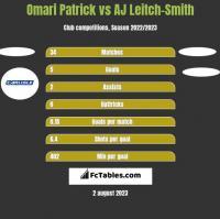 Omari Patrick vs AJ Leitch-Smith h2h player stats