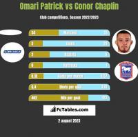 Omari Patrick vs Conor Chaplin h2h player stats