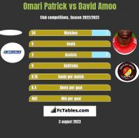 Omari Patrick vs David Amoo h2h player stats