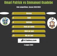 Omari Patrick vs Emmanuel Osadebe h2h player stats