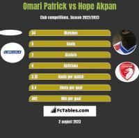 Omari Patrick vs Hope Akpan h2h player stats