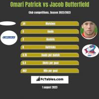 Omari Patrick vs Jacob Butterfield h2h player stats