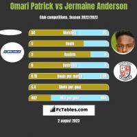 Omari Patrick vs Jermaine Anderson h2h player stats