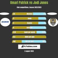Omari Patrick vs Jodi Jones h2h player stats