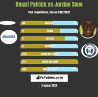 Omari Patrick vs Jordan Slew h2h player stats