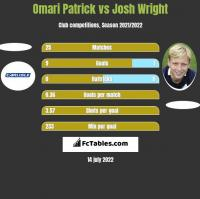 Omari Patrick vs Josh Wright h2h player stats