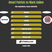 Omari Patrick vs Mark Cullen h2h player stats