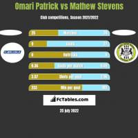 Omari Patrick vs Mathew Stevens h2h player stats