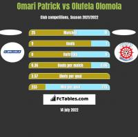 Omari Patrick vs Olufela Olomola h2h player stats
