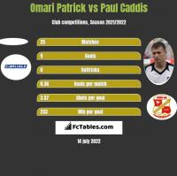 Omari Patrick vs Paul Caddis h2h player stats