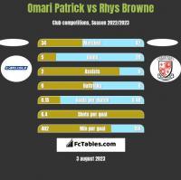 Omari Patrick vs Rhys Browne h2h player stats