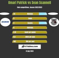 Omari Patrick vs Sean Scannell h2h player stats