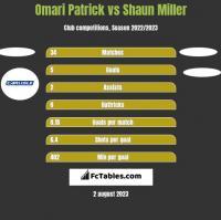 Omari Patrick vs Shaun Miller h2h player stats
