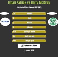 Omari Patrick vs Harry McKirdy h2h player stats