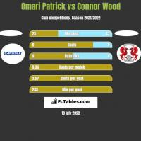 Omari Patrick vs Connor Wood h2h player stats