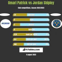 Omari Patrick vs Jordan Shipley h2h player stats