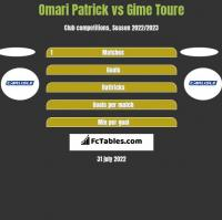 Omari Patrick vs Gime Toure h2h player stats