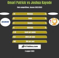 Omari Patrick vs Joshua Kayode h2h player stats