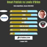 Omari Patrick vs Lewis O'Brien h2h player stats