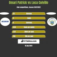 Omari Patrick vs Luca Colville h2h player stats