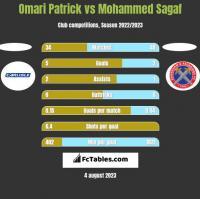 Omari Patrick vs Mohammed Sagaf h2h player stats