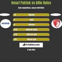 Omari Patrick vs Alfie Bates h2h player stats