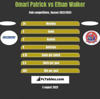Omari Patrick vs Ethan Walker h2h player stats